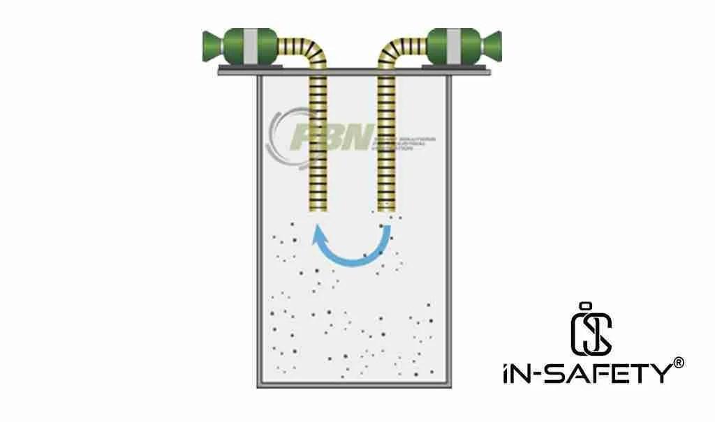 ventilazione spazi confinati - Figura 1