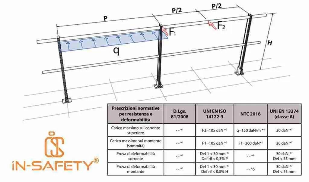 schema dei carichi richiesto dalle normative tecniche sui parapetti, utili per evitare errori nella progettazione anticaduta