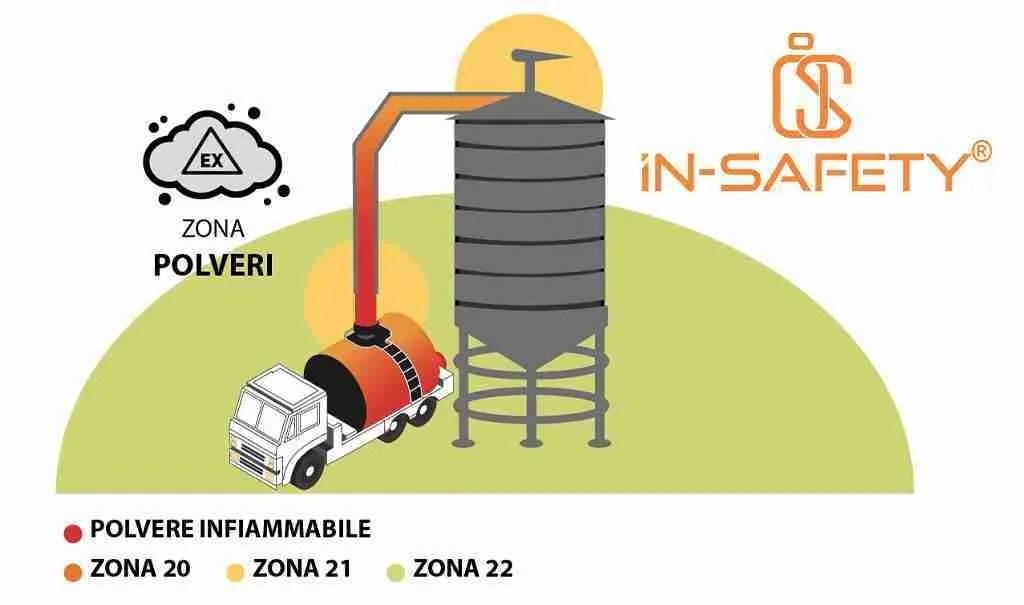Infografica che mostra con colori diversi la differenza tra le zone ATEX con polveri - immagine tratta dal sito della Adalit, produttore di lampade ATEX