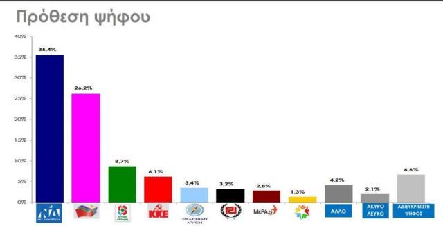 Δημοσκόπηση αποκλειστικά στο in.gr: Ποια η διαφορά 6 ημέρες πριν από τις εκλογές, ποια κόμματα μπαίνουν στη Βουλή | in.gr
