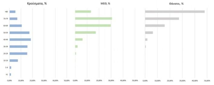 Κορωνοϊός: 907 νέα κρούσματα - 497 οι διασωληνωμένοι