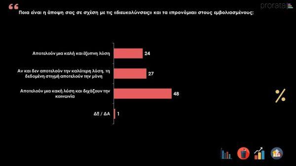 Δημοσκόπηση: Δέκα μονάδες διαφορά ΝΔ - ΣΥΡΙΖΑ