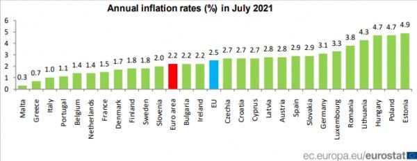 Ευρωζώνη – Στο 2,2% ο πληθωρισμός τον Ιούλιο