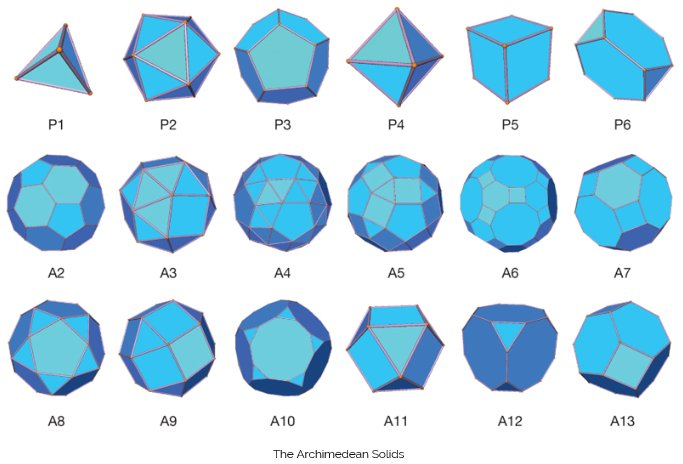 Merkabah geometry primarily uses the geometry of the Archimedean Solids and the Platonic Solids, which appear to be Universal structures and are embedded in the multi-dimensional fabric of the Universe – from which the manifestation of all life within this dimension comes forth.