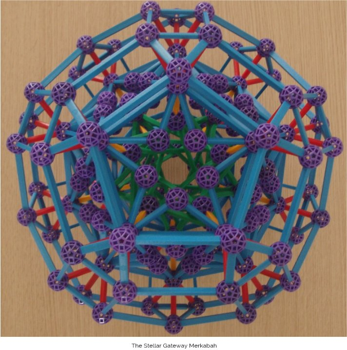 I then found by moving from the simple dodecahedron to the geometry of the small rhombicosidodecahedron (A5) it was possible to create more elaborate structures (such as the Stellar Gateway below) with more powerful effect. Here I was able to create an inner and outer dodecahedral shell within the same structure – and this increased the intensity. The incorporation of 5-pointed stars on the pentagonal faces amplified the energies of our own Sun (which is predominantly a 5th dimensional Star). Much larger stars have an energetic wake extending across more dimensions