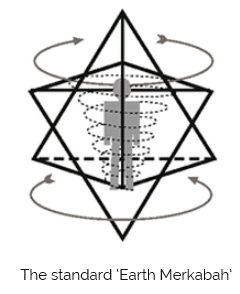 Each star and planet will have its own unique Merkabah vibrating at its core. The planets generally contain the Platonic Solids or compounds of them – and the stars contain variations of the Archimedean Solids – but in multiple dimensions.