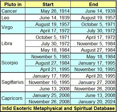 Because of Pluto's elliptical orbit that on occasion, runs inside the orbit of Neptune, it will stay in any given sign from 13 to 30 years.