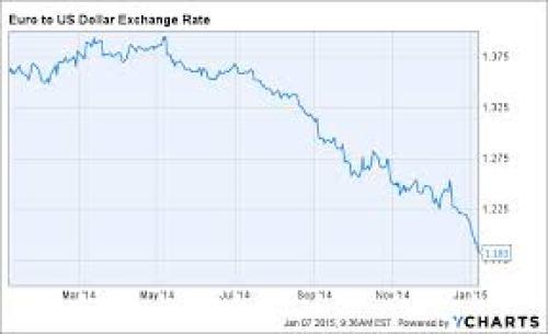 Euro vs Dollar 2014
