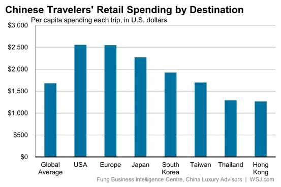 Ch tra retail spending