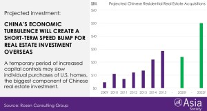 Chinese Real Estate Investment