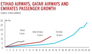 Etihad Qatar and Emirates growth