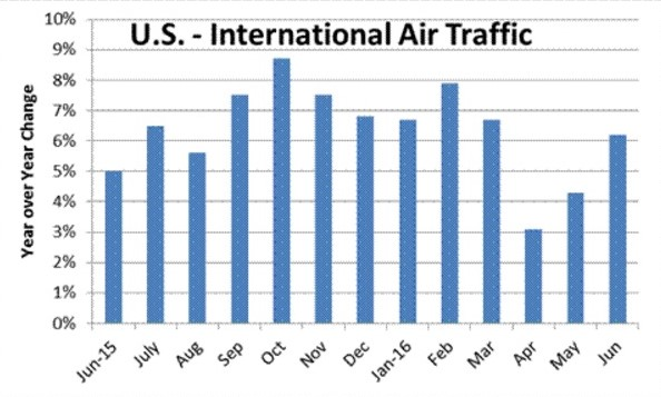 air-traffic-by-month