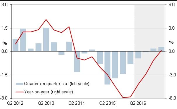 brazil-gdp-growth