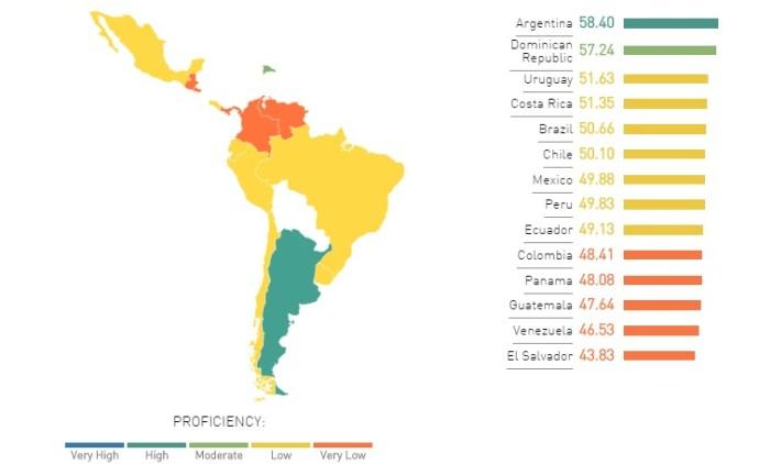 EPI Latin America