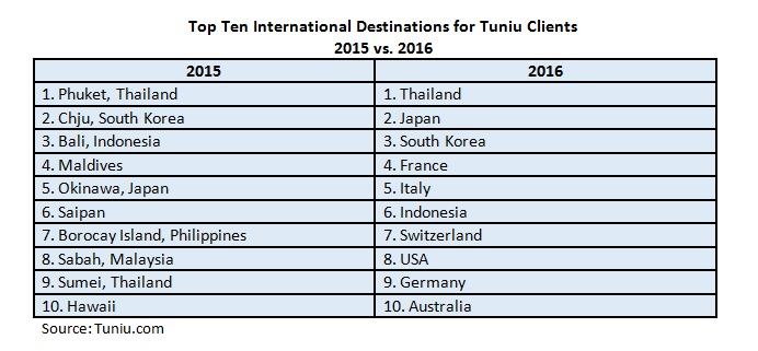Top Ten Dest for TUINI