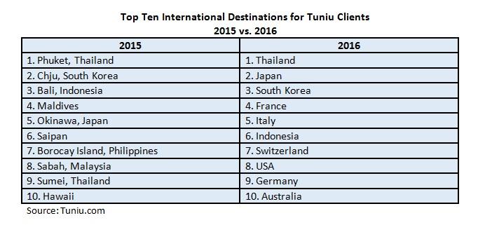 Top Ten Dest for TUINI