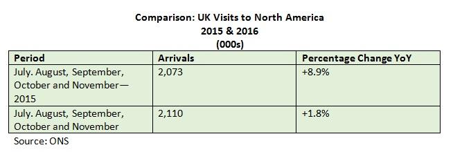 UK Visits 2015-16