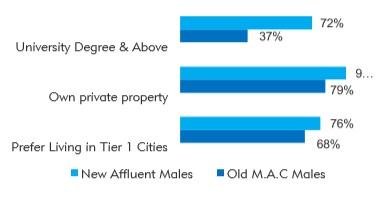 Affluent Chinese Males #3