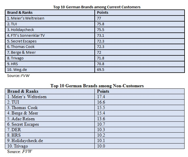 TOP10 GERMAN BRANDS