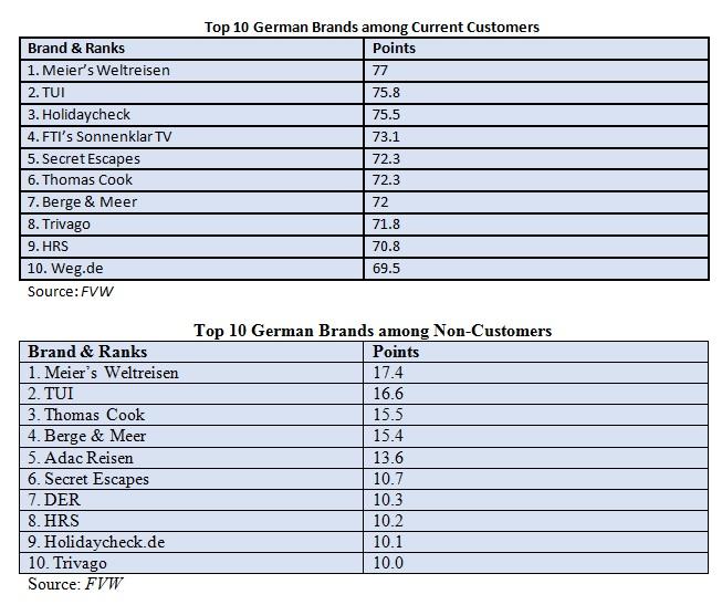 TOP10 GERMAN BRANDS