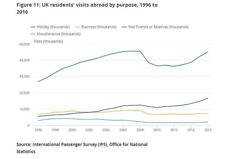 UK Travel Data B