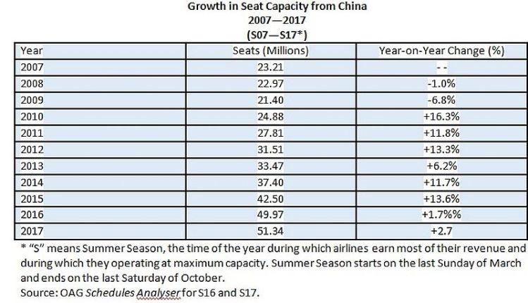 growth seat capacity
