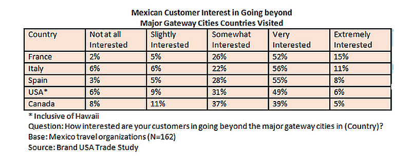 Mex customer interest