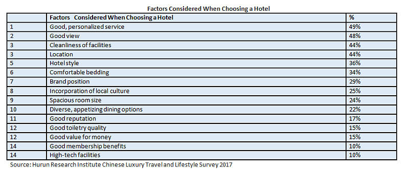 china II -chart a