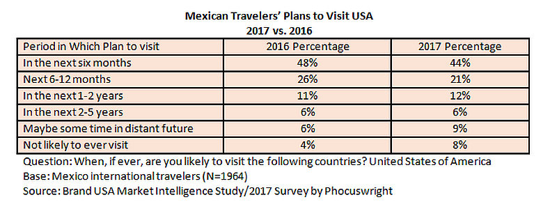 mexican travelers