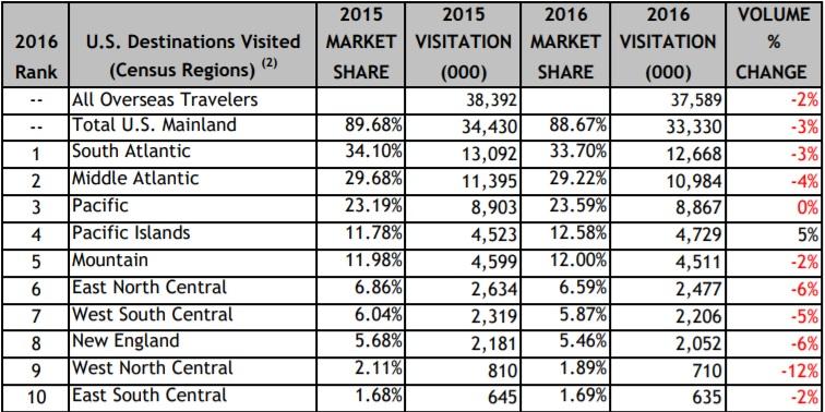 2017 Regions Visitation