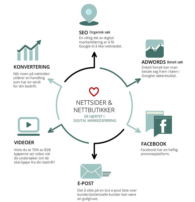 Et nettsted er hjertet i digital markedsføring - InBusiness AS