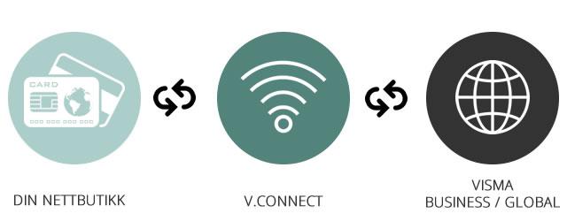 WooCommerce nettbutikk integrert med Visma