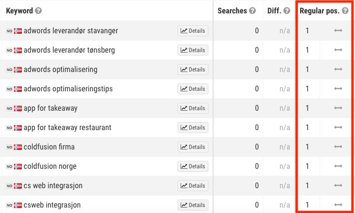 Rangering i Google etter søkemotoroptimalisering