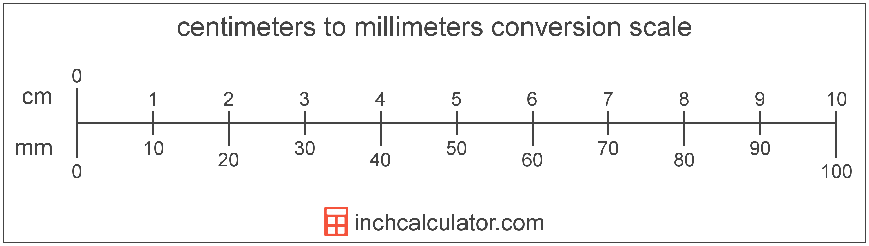 Millimeters To Centimeters Conversion Mm To Cm