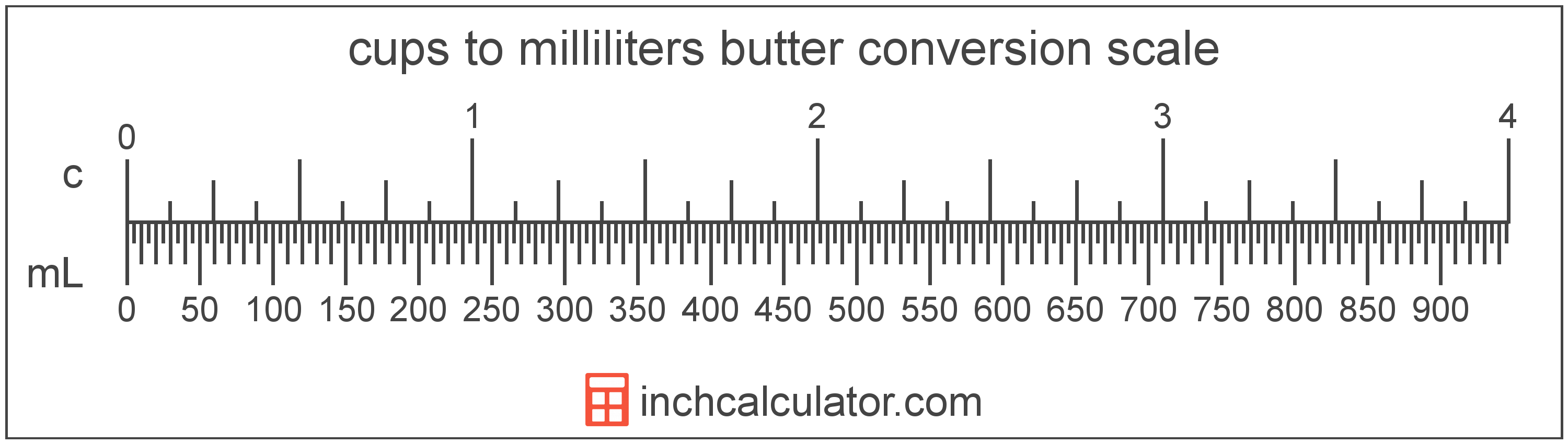 Milliliters Of Butter To Cups Conversion Ml To C