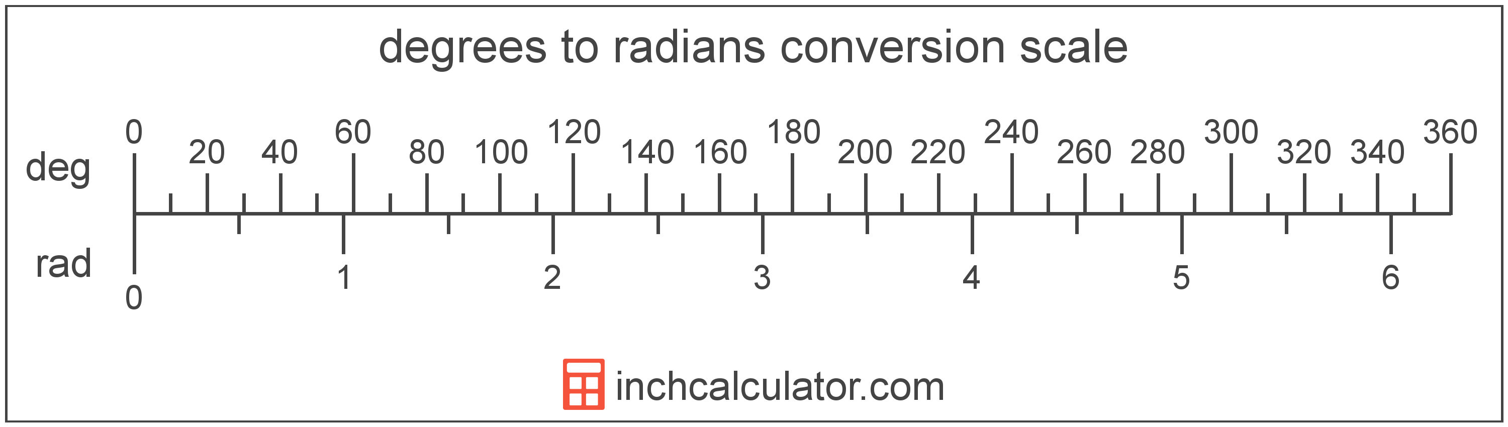 Degrees To Radians Conversion To Rad