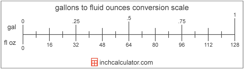 Convert Fluid Ounces To Gallons