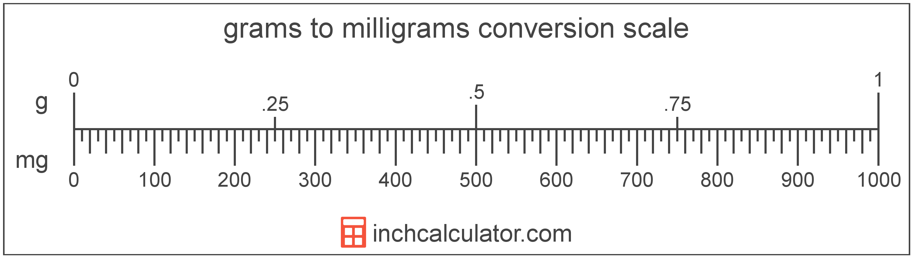 Milligrams To Grams Conversion Mg To G