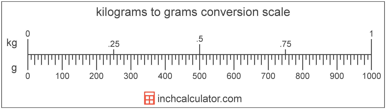 Kilograms To Grams Conversion Kg To G