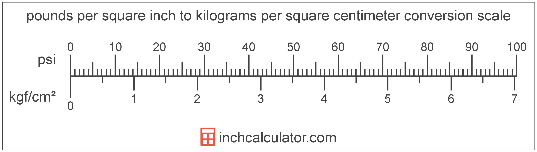 Kilograms Per Square Centimeter To Pounds Per Square Inch