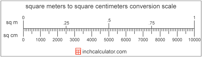 Square Centimeters To Square Meters Conversion Sq Cm To Sq M