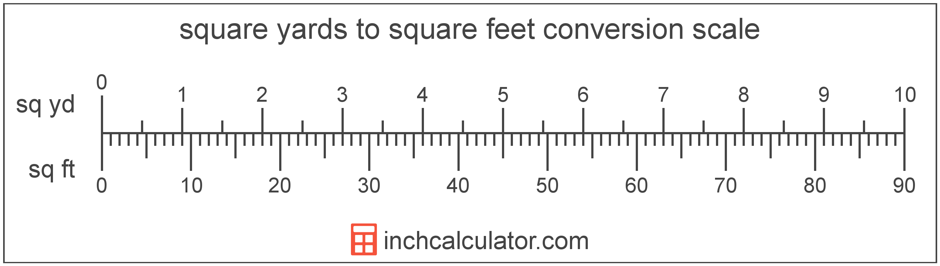 Square Yards To Square Feet Conversion Sq Yd To Sq Ft