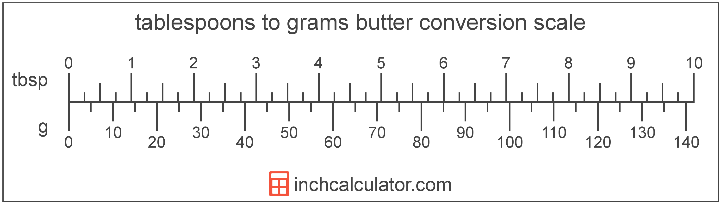 Tablespoon To Grams Conversion