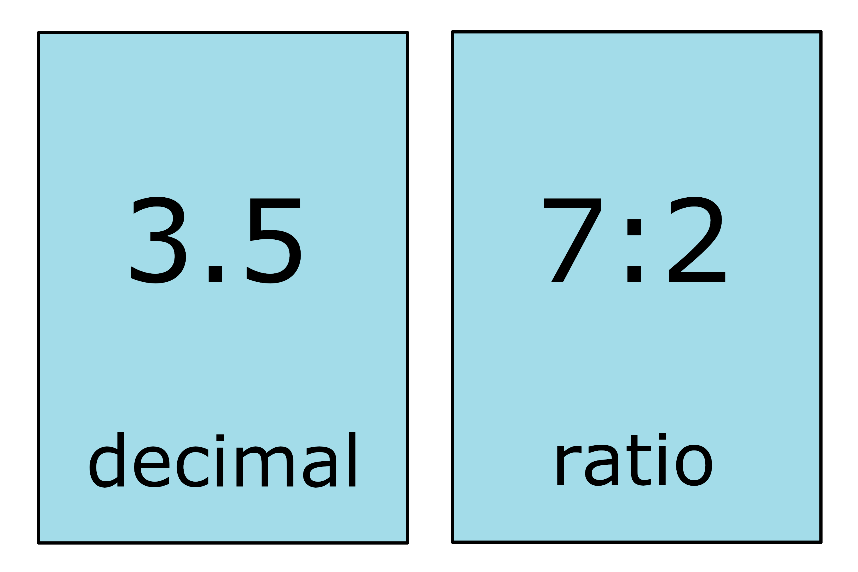Decimal To Ratio Calculator