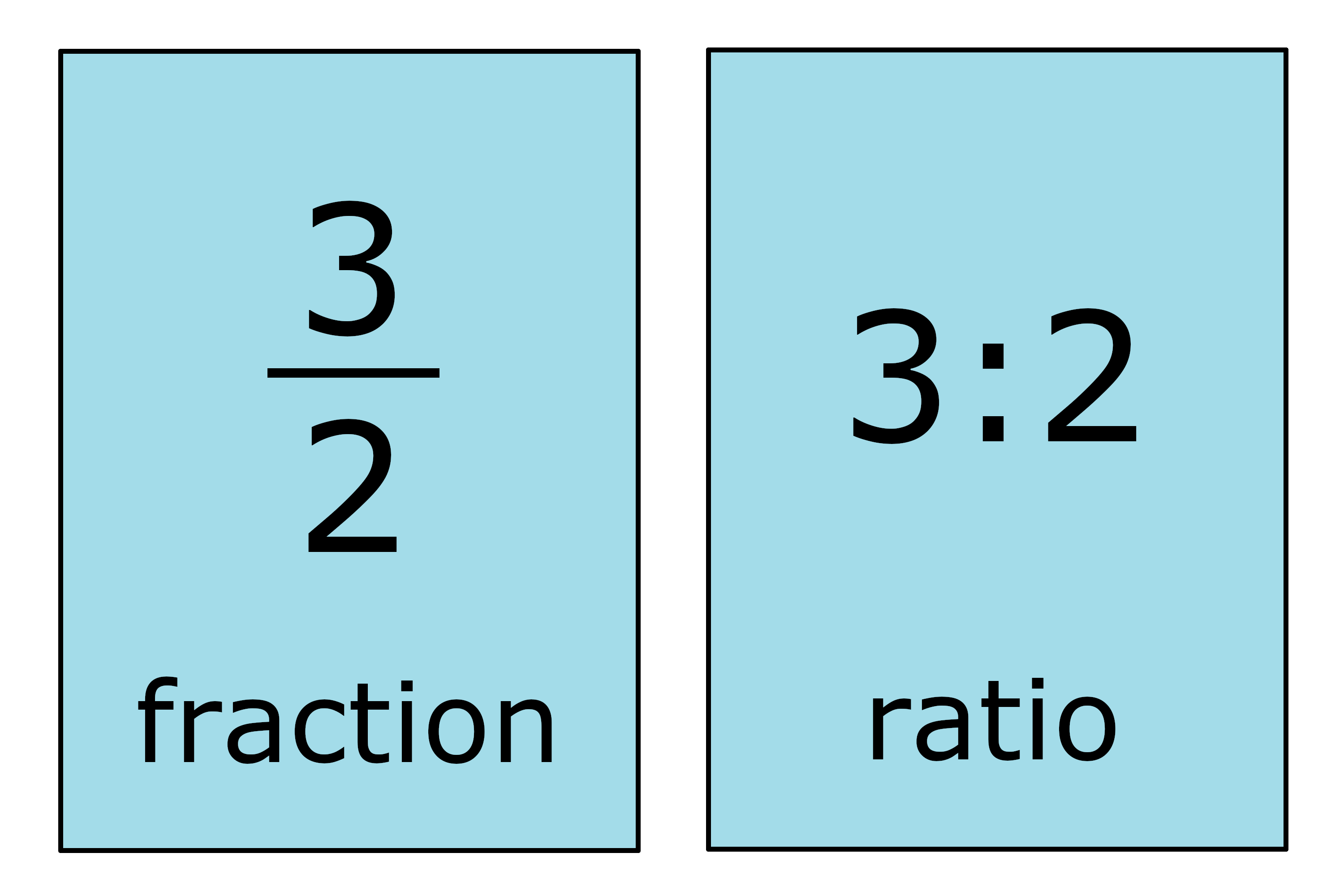 Fraction To Ratio Calculator