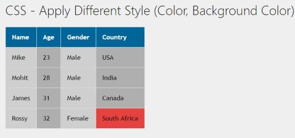 CSS - Apply Different Style (Color, Background Color) on ...