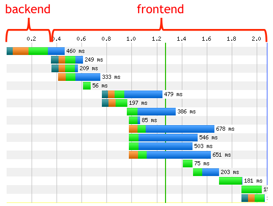 80% of the end-user response time is spent on the front-end. Focus on that.