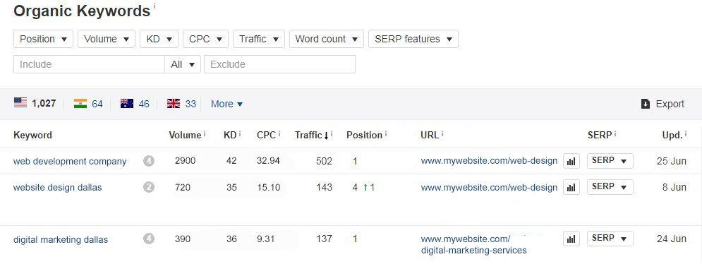 21 Tips For Increasing Search Engine Rankings