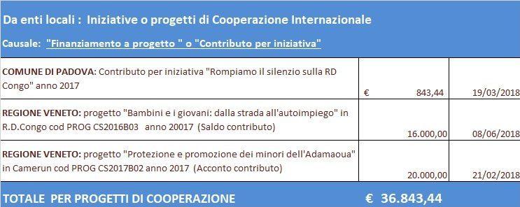 Fonti di finanziamento alla Cooperazione Internazionale