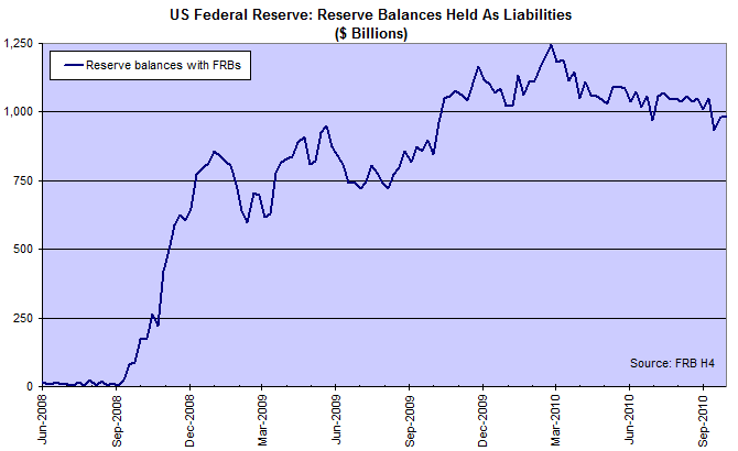 Bank Reserve Deposits With Federal Reserve Banks